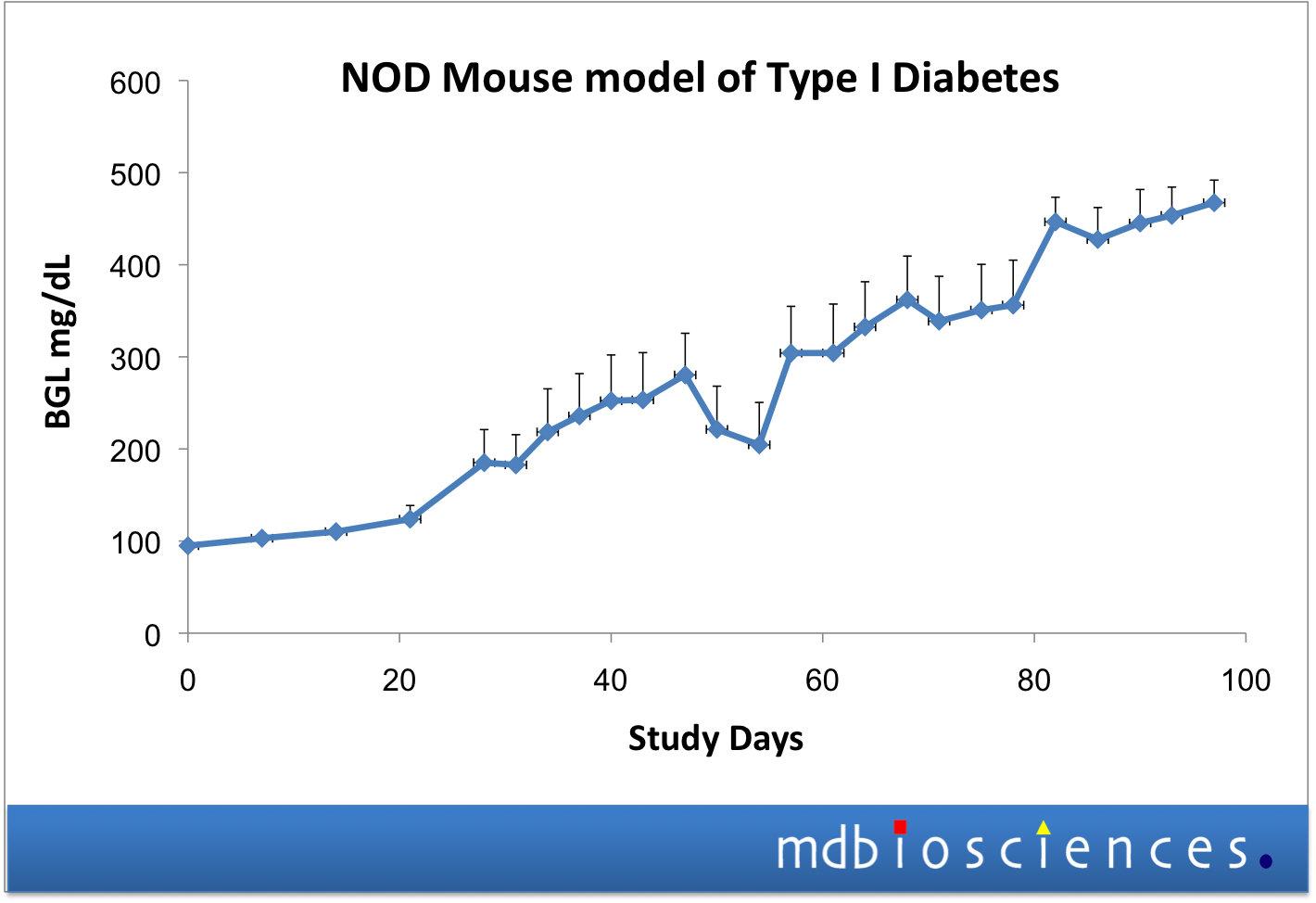 BGL levels in the mouse NOD model of spontaneous diabetes
